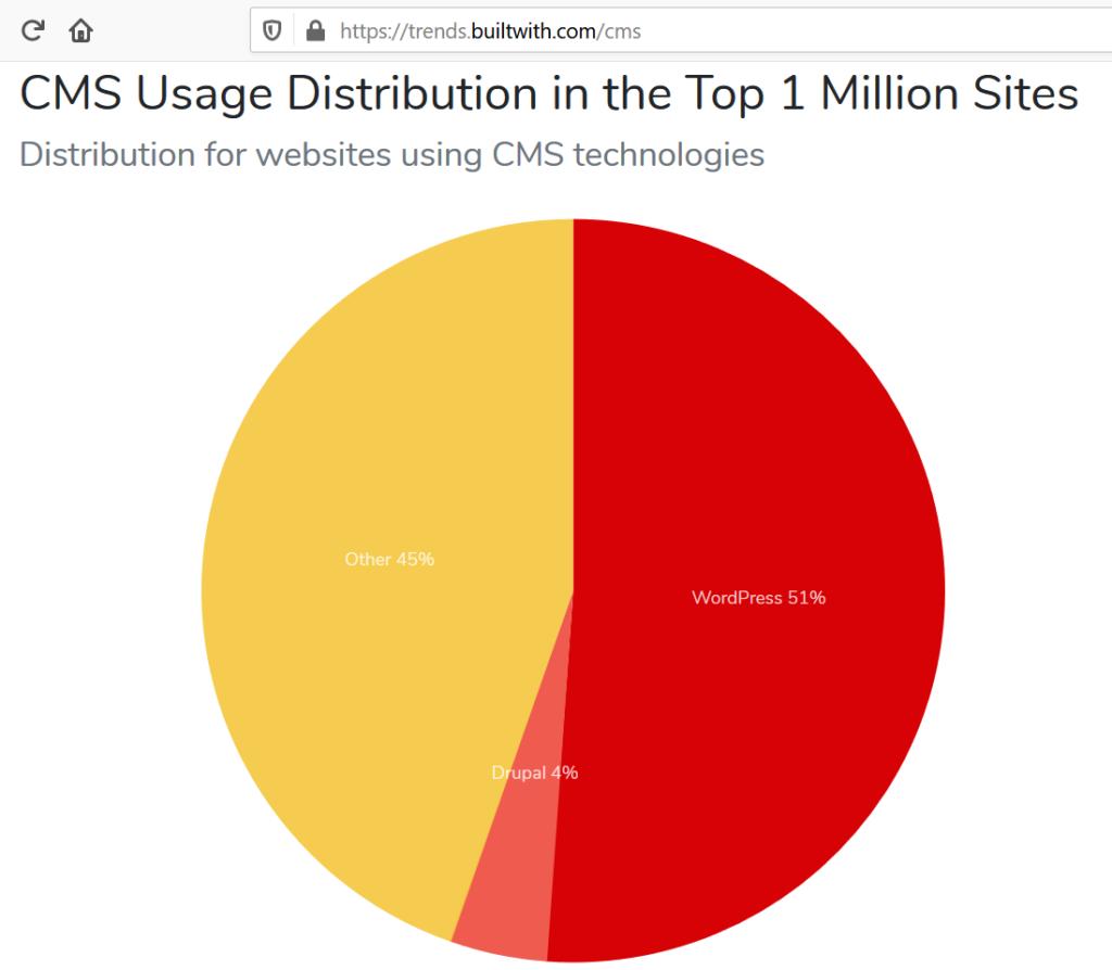 ¿Cuál es el mejor lenguaje para el desarrollo web back-end? 1