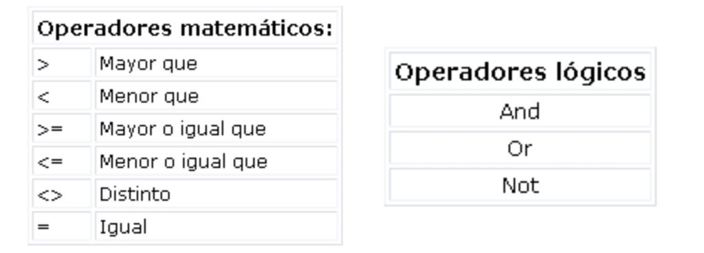 Operadores 1