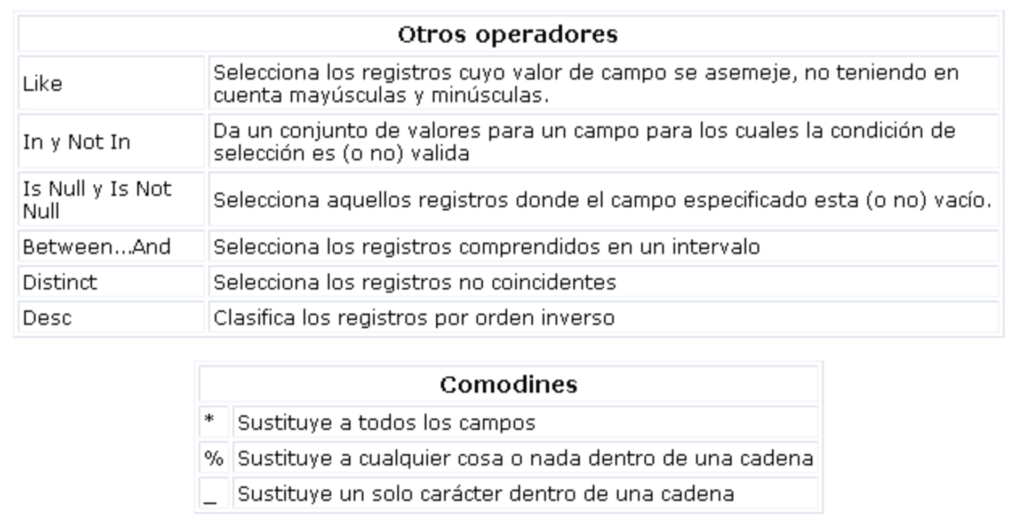 Operadores 2
