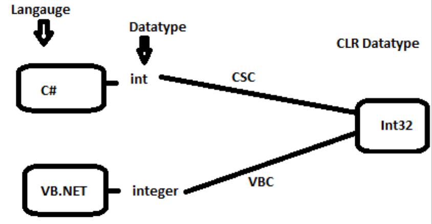 ¿Qué es .NET? 1