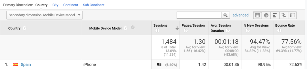 Menú audiencia en Google Analytics 4