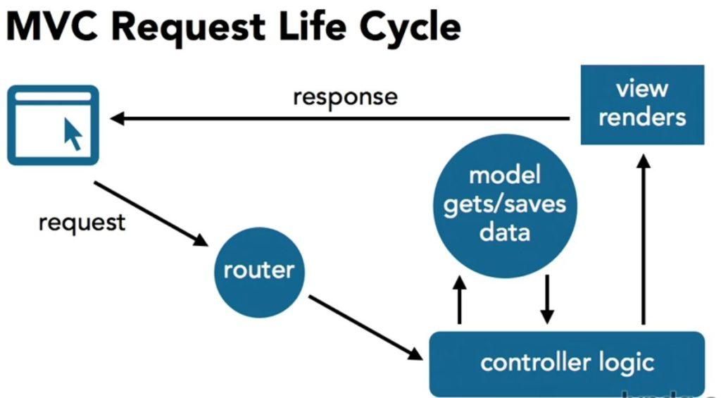 ejemplo del flujo de vida de una aplicación que implementa el paradigma del modelo-vista-controlador