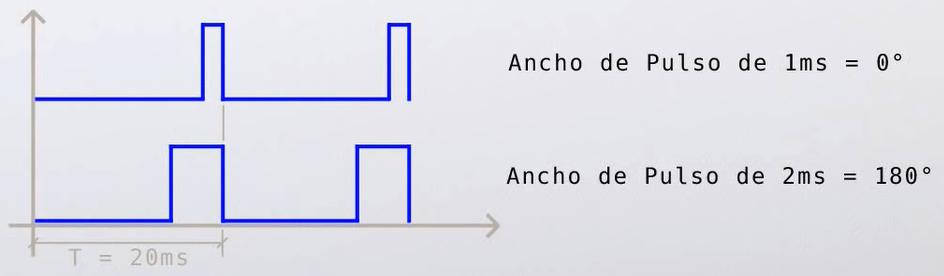 Curso de Arduino 17